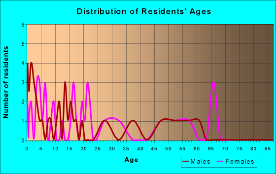 Age and Sex of Residents in zip code 65664