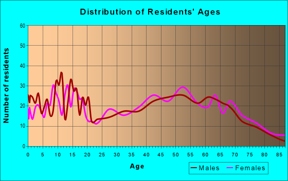 Age and Sex of Residents in zip code 65667
