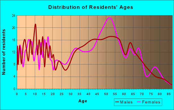 Age and Sex of Residents in zip code 65669