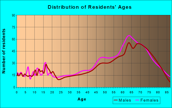 Age and Sex of Residents in zip code 65686