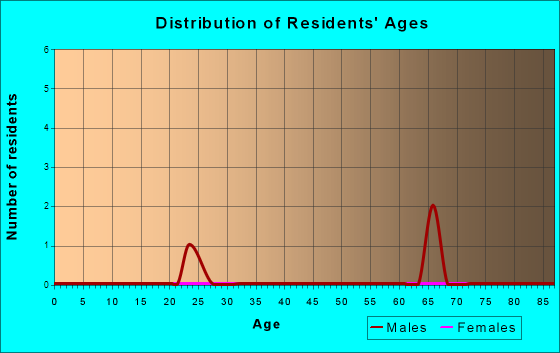 Age and Sex of Residents in zip code 65701