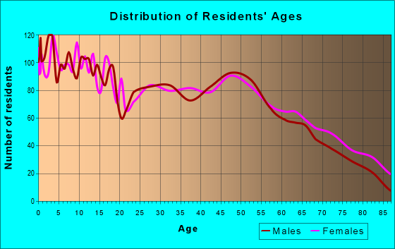 Age and Sex of Residents in zip code 65708