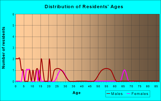 Age and Sex of Residents in zip code 65715