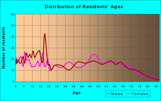 Age and Sex of Residents in zip code 65717