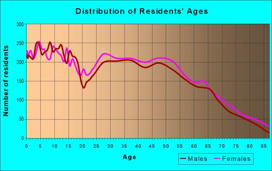 Age and Sex of Residents in zip code 65721