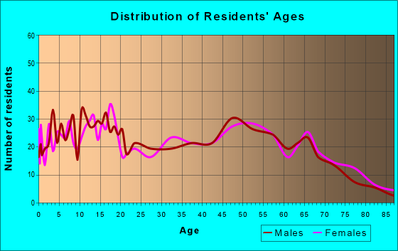 Age and Sex of Residents in zip code 65723