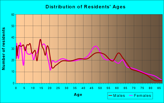 Age and Sex of Residents in zip code 65734