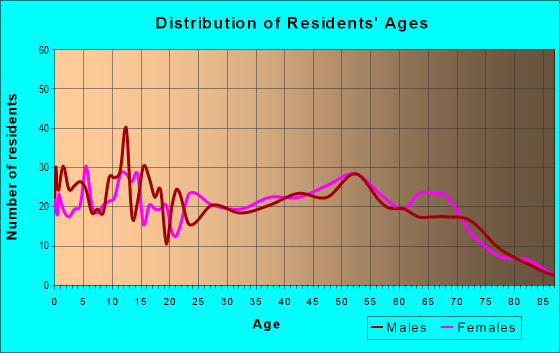 Age and Sex of Residents in zip code 65740