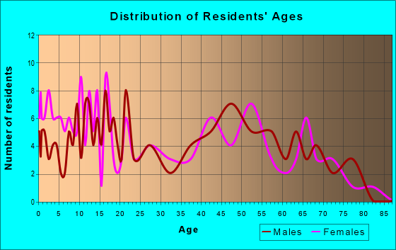 Age and Sex of Residents in zip code 65756
