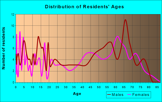 Age and Sex of Residents in zip code 65760