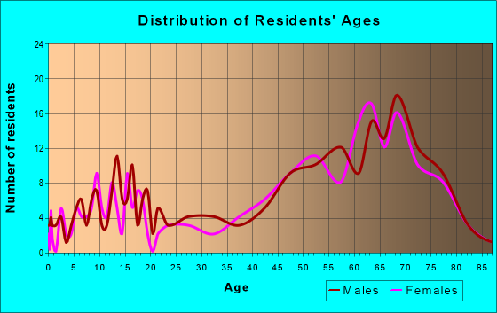 Age and Sex of Residents in zip code 65761