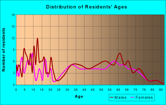 Age and Sex of Residents in zip code 65790