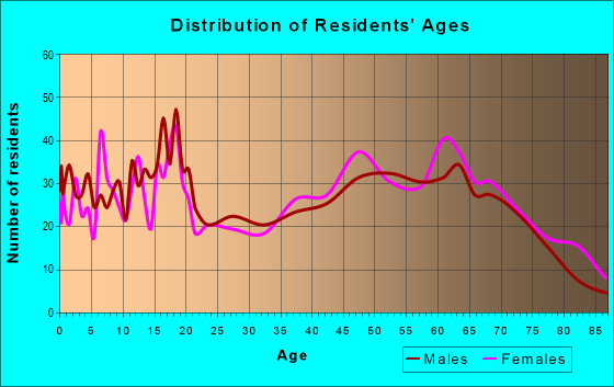 Age and Sex of Residents in zip code 65791