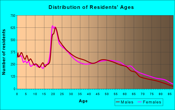 Age and Sex of Residents in zip code 65802