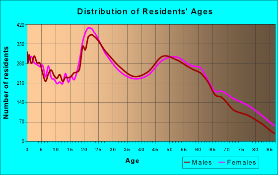 Age and Sex of Residents in zip code 65803