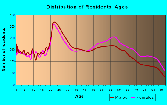 Age and Sex of Residents in zip code 65804