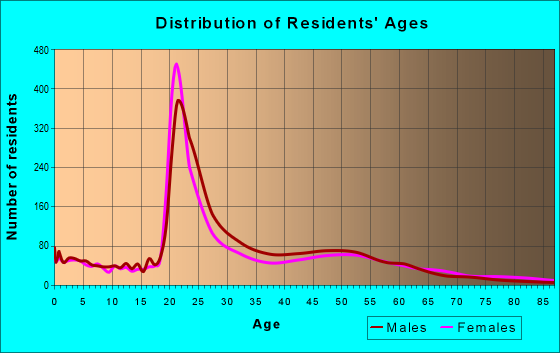 Age and Sex of Residents in zip code 65806