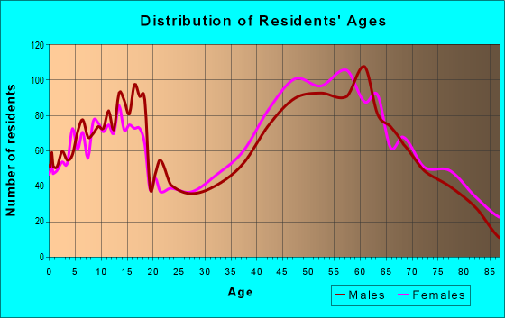 Age and Sex of Residents in zip code 65809