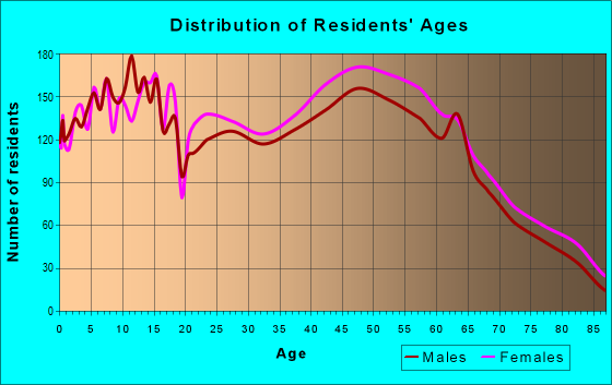 Age and Sex of Residents in zip code 65810