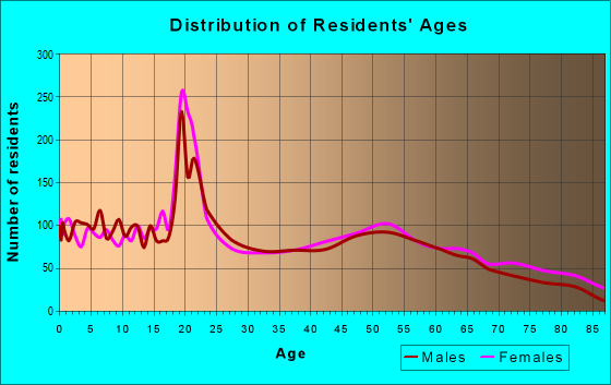 Age and Sex of Residents in zip code 66002