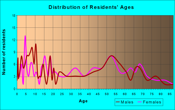 Age and Sex of Residents in zip code 66015