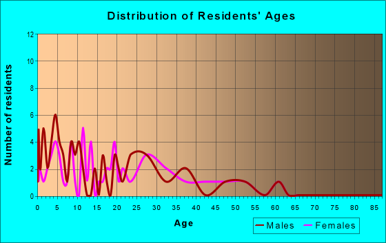Age and Sex of Residents in zip code 66019