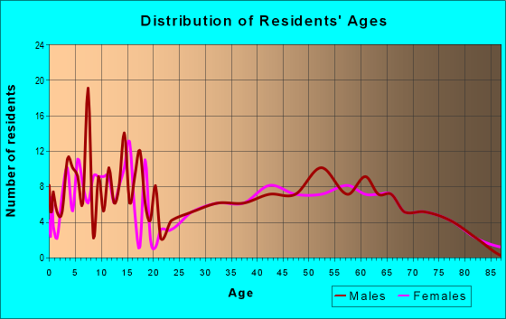 Age and Sex of Residents in zip code 66023