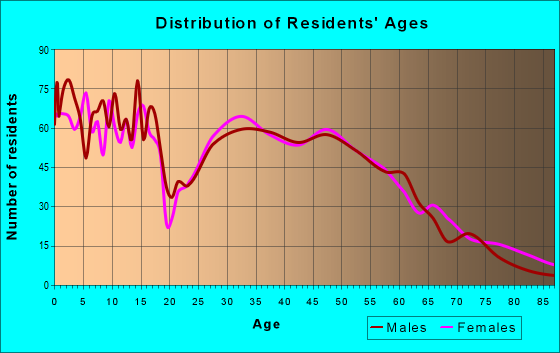 Age and Sex of Residents in zip code 66025