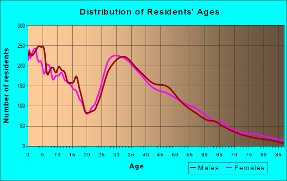 Age and Sex of Residents in zip code 66030