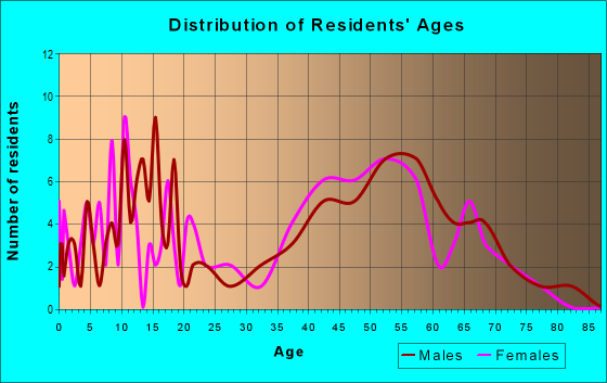 Age and Sex of Residents in zip code 66042