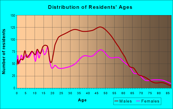 Age and Sex of Residents in zip code 66043