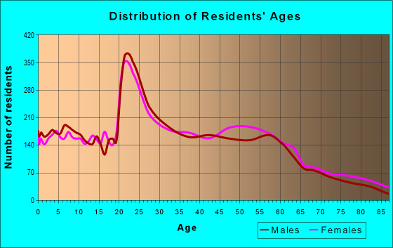 Age and Sex of Residents in zip code 66049