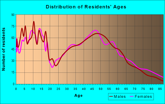 Age and Sex of Residents in zip code 66053