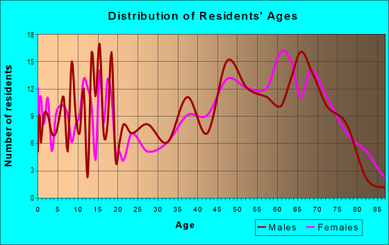 Age and Sex of Residents in zip code 66056