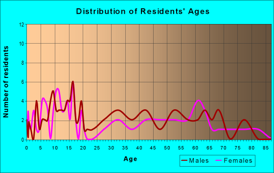 Age and Sex of Residents in zip code 66058