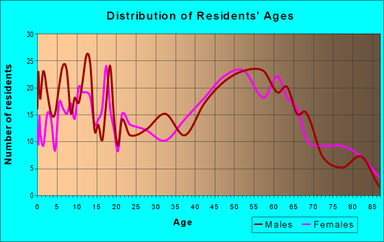 Age and Sex of Residents in zip code 66066
