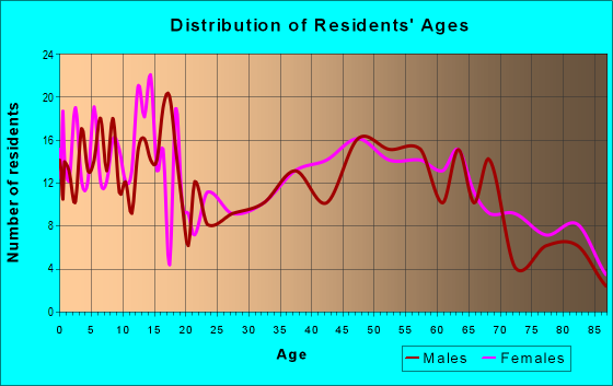 Age and Sex of Residents in zip code 66075