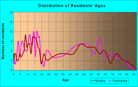 Age and Sex of Residents in zip code 66078