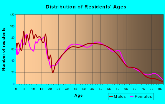 Age and Sex of Residents in zip code 66083