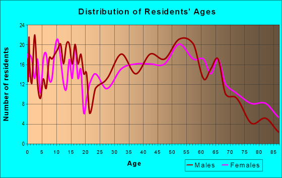 Age and Sex of Residents in zip code 66090