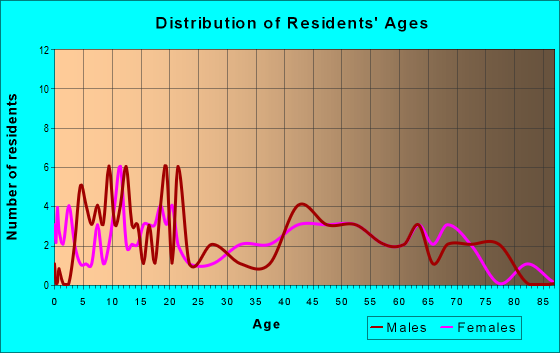Age and Sex of Residents in zip code 66094