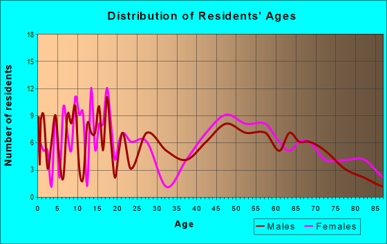 Age and Sex of Residents in zip code 66097