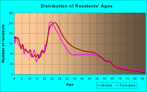 Age and Sex of Residents in zip code 66103