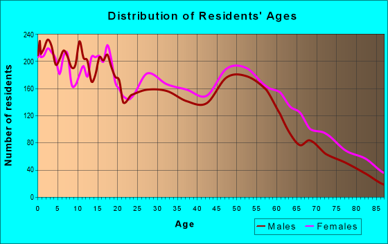 Age and Sex of Residents in zip code 66104