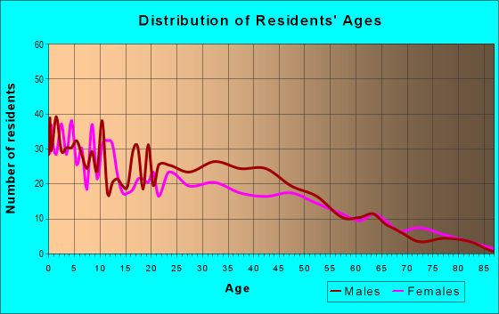 Age and Sex of Residents in zip code 66105