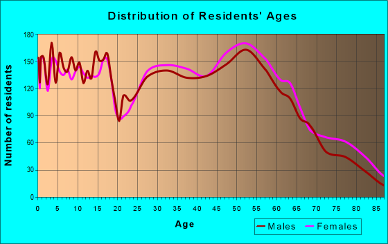 Age and Sex of Residents in zip code 66109