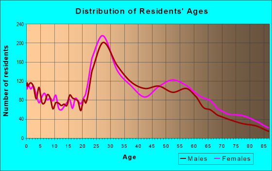 Age and Sex of Residents in zip code 66202