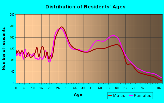 Age and Sex of Residents in zip code 66210
