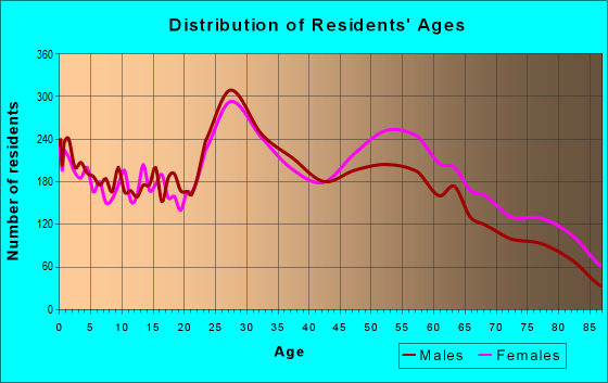 Age and Sex of Residents in zip code 66212