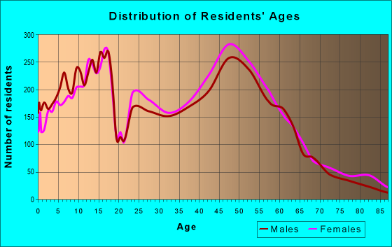 Age and Sex of Residents in zip code 66213